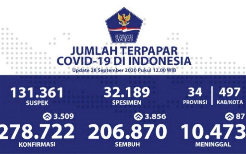DATA COVID-19. Data perkembangan jumlah terpapar Covid-19 di Indonesia per Senin, 28 September 2020. foto: istimewa