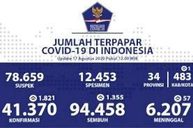 Pasien Sembuh Harian Melesat Menjadi 4.777 Orang
