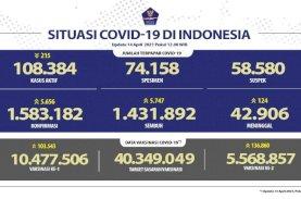 Kesembuhan Covid-19 Terus Meningkat Mencapai 1.431.892 Orang