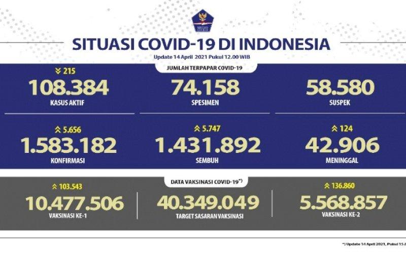 DATA COVID-19. Situasi Covid-19 di Indonesia update Rabu (14/4/2021). foto: istimewa